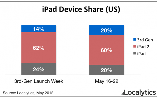 New iPad Usage Already Surpasses the Original iPad's ...