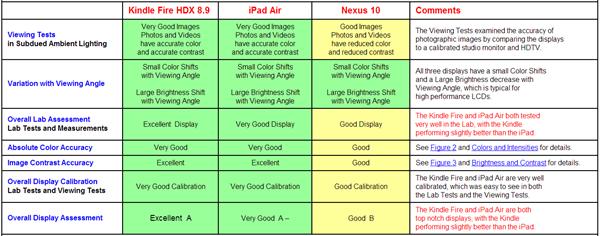 Kindle-fire-hdx-vs-ipad-air-display