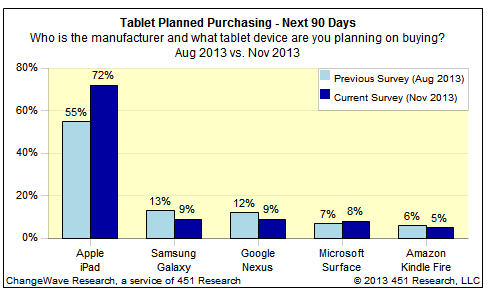 ChangeWave-iPad-or-tablet-info