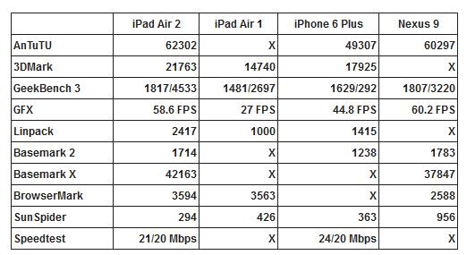 ipad air 2 benchmarks