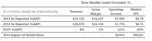 microsoft revenue 2014 q4