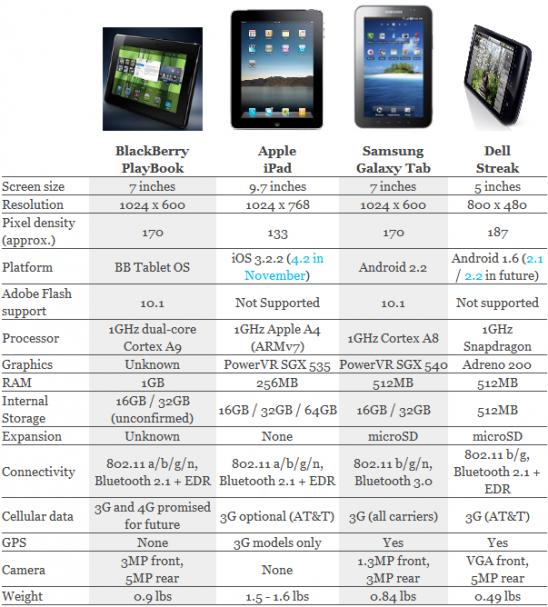BlackBerry PlayBook Versus iPad, Galaxy Tab and Dell Streak
