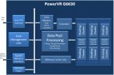 PowerVRG6630