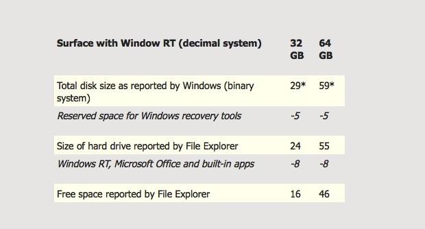 windowsRT_free_memory