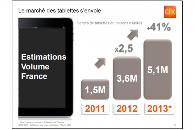 gfk-french-tablet-projections