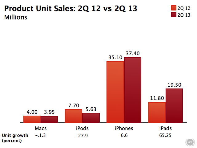 Apple-2Q13-results.0011