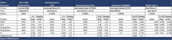 Intel_Apps_Processor_Outperforms_NVIDIA_Qualcomm_Samsung_1