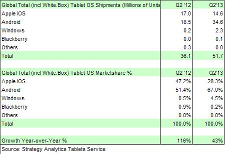 zdnet-strategy-analytics-tablets-q2-pr-290713-tts-450x309