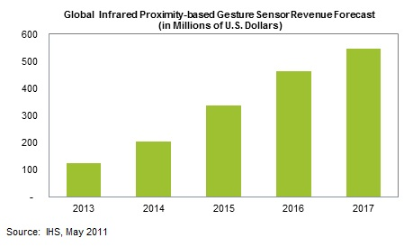 GestureBased_User_Interfaces_in_Smartphones_and_Tablets_Spur_Fast_Growth_for_Proximity_Sensors__1