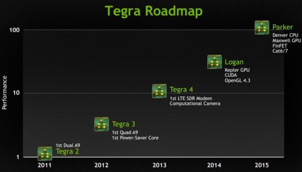 600x343xTegra-Roadmap-1024x587.jpg.pagespeed.ic.yDb9rwKNaK