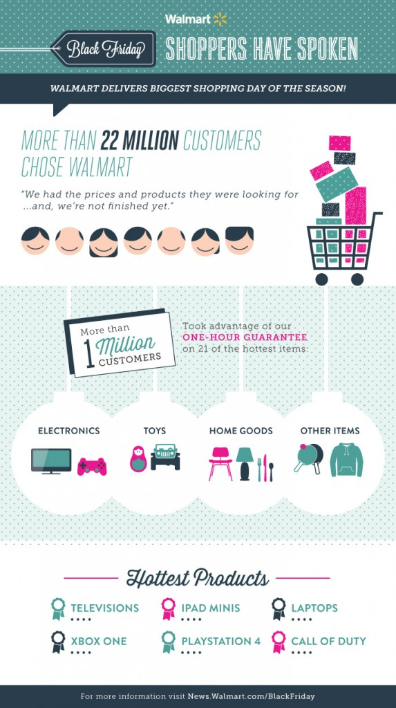 black-friday-2013-walmart-results-infographic