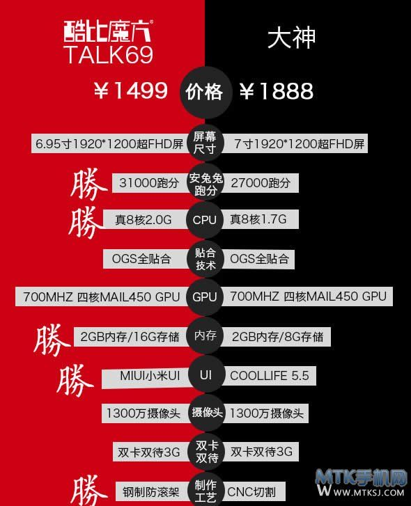 590x727xcube-talk-69-vs-coolpad-hal0.jpg.pagespeed.ic.oUddJUOP69