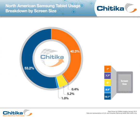North-American-Samsung-Tablet-Usage-540x450