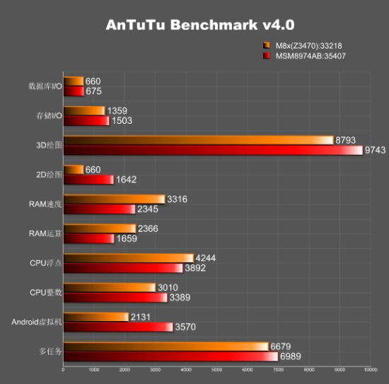 asus-m8x-series-benchmark