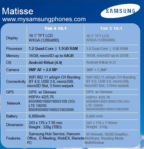 Leaked-specs-for-the-Samsung-Galaxy-Tab-4-10.1
