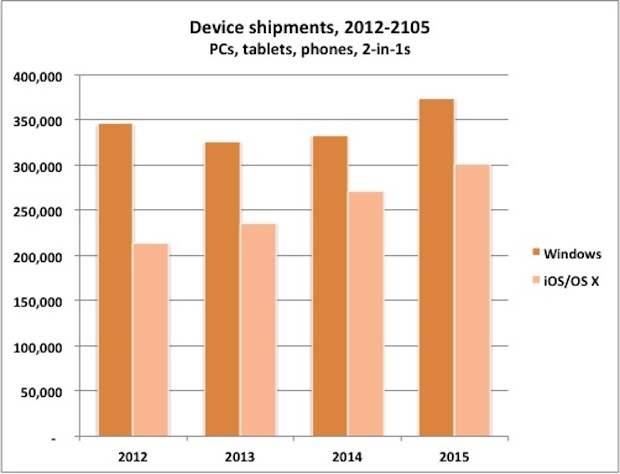 Device shipments, Gartner, July 2014