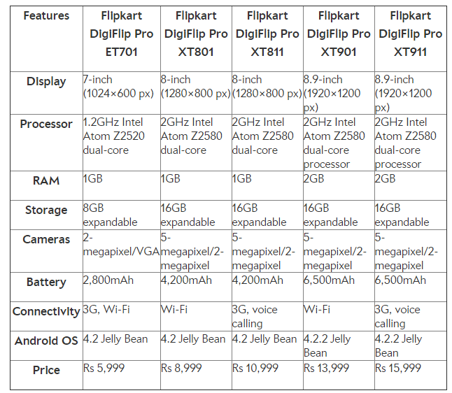 flipkart digiflip tablets
