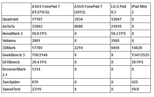 asus fonepad 7 fe375cg benchmarks