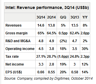 intel financial results