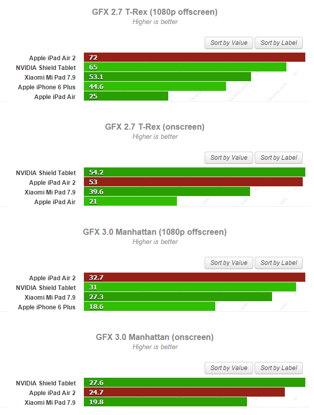 ipad air 2 versus tegra k1 benchmark