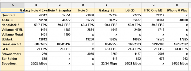 note 4 benchmarks