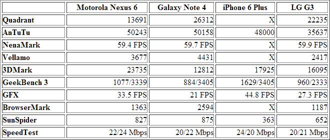 nexus-6-benchmarks