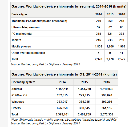 tablet market 2015