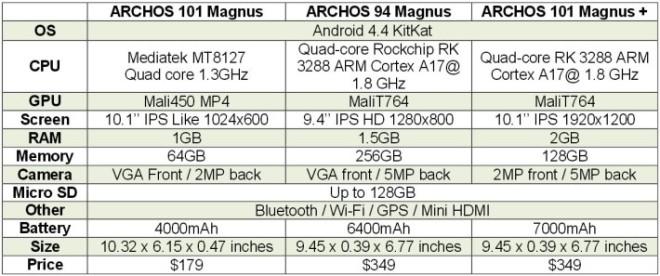 Archos-256GB-tablet-710x297