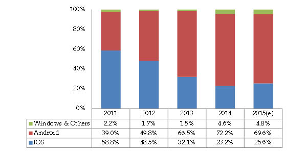 tablet market share windows