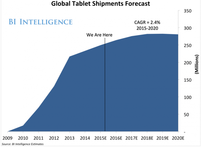 global tablet shipments forecast decade