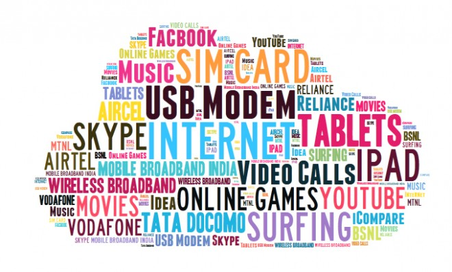 mobile-broadband-india-3g-tag-cloud-2013
