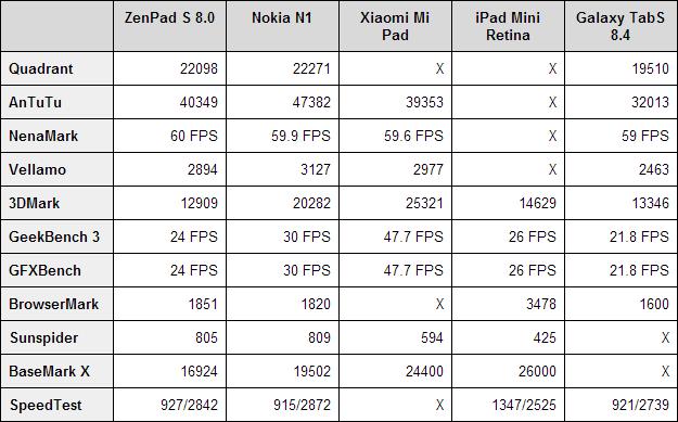 Asus-ZenPad-S-8-benchmarks