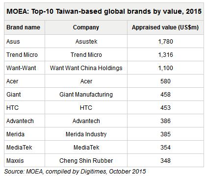 taiwan brands