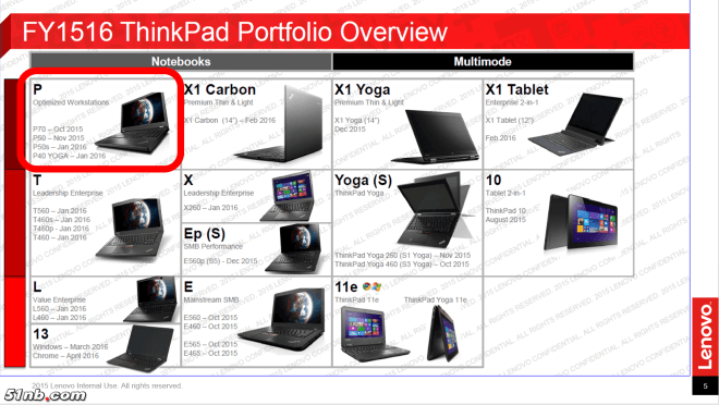 Lenovo-ThinkPad-Roadmap-20152016-Leak-1446486549-0-12
