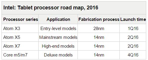 intel-roadmap-2016