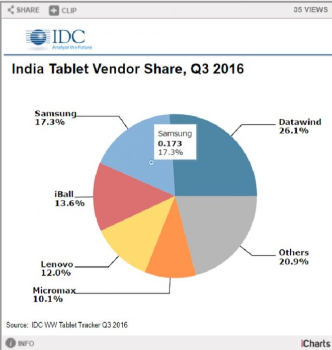 tablet-market-idc