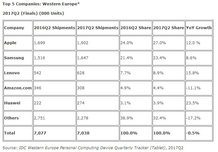 Western European Tablet Market Almost Reached Growth in Q2 ...