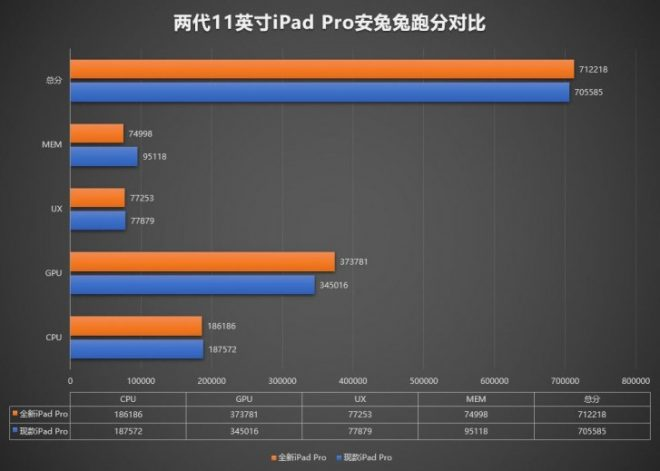 تم الكشف عن iPad Pro 11 2020 بمواصفاته الداخلية بواسطة معيار AnTuTu: 6 غيغابايت من ذاكرة الوصول العشوائي ، GPU Boost 1